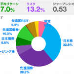 【備忘録】H27.7の投資状況〜投資先を3減3増!〜