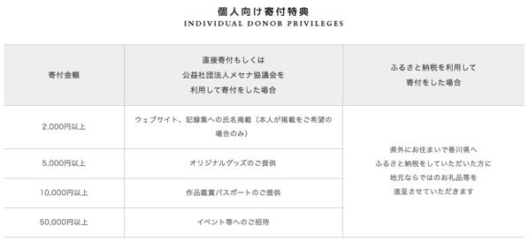 瀬戸内国際芸術祭2016へのふるさと納税3