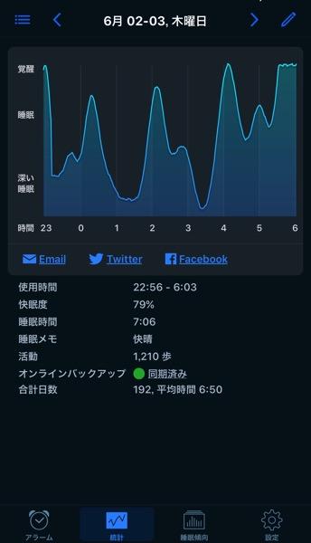 快眠度×睡眠時間=体調1
