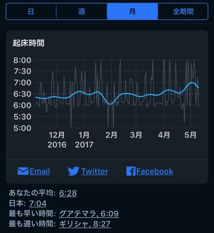 快眠度が悪化 Sleep Cycleのデータから睡眠時間と時刻が影響大と分かった 3