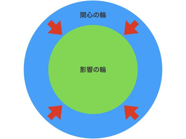 影響の輪と関心の輪